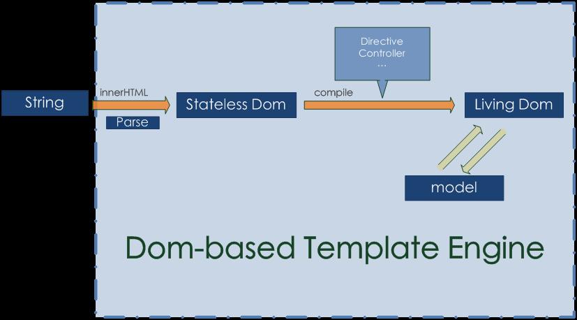 dom-based